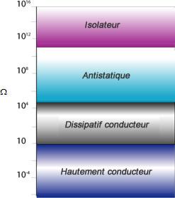 Tableau de conductivité